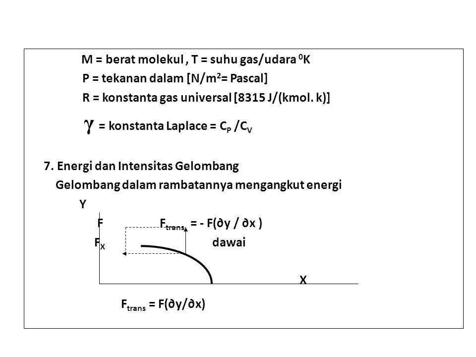 P = tekanan dalam [N/m2= Pascal]
